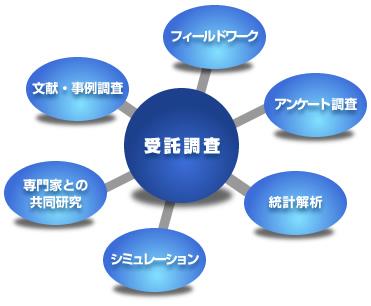 調査研究部概念図