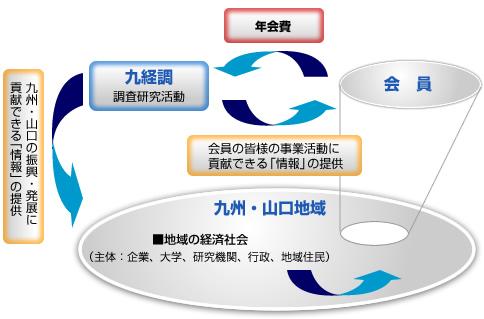 九経調活動概念図